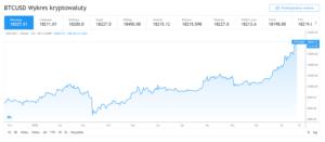 Wykres cenowy Bitcoina (BTC) rośnie