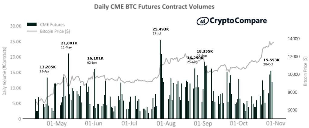 Wolumen obrotu kontraktami futures na platformie CME