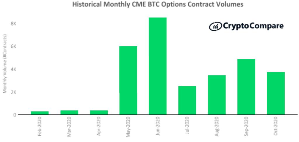 Wolumen kontraktów na opcje na giełdzie CME – marzec do października
