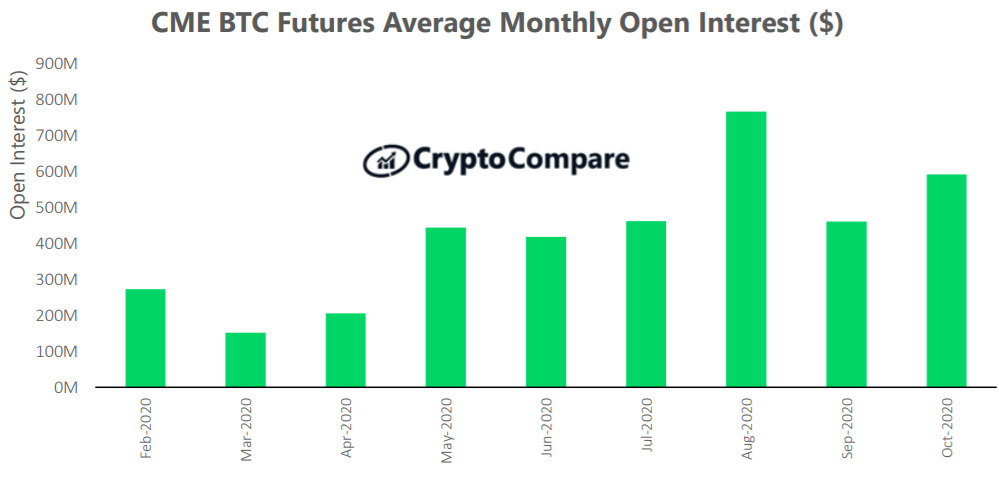 Średnia miesięczna liczba niezrealizowanych kontraktów na platformie CME