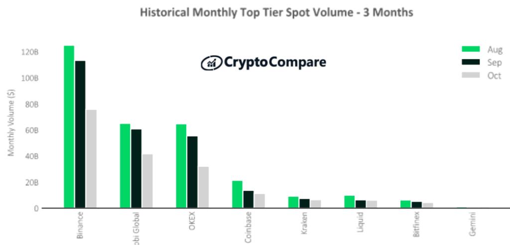 Historyczny wolumen na giełdach kryptowalut wyższej kategorii – ostatnie 3 miesiące