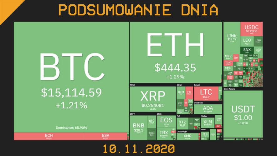 Podsumowanie dnia w krypto 10 listopad 2020 Cryps