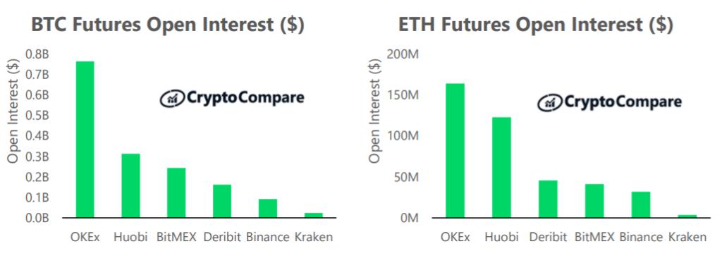 Nierozliczone kontrakty BTC Futures i ETH Futures