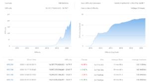spadek trudności w wydobyciu Bitcoina najwyższy od 2011 roku