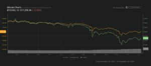 Wielki spadek bitcoina z 25 listopada