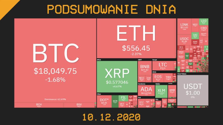 Cryps podsumowanie dnia w krypto 10.12.2020
