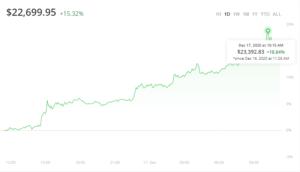 bitcoin osiąga nowe ath na poziomie 23k
