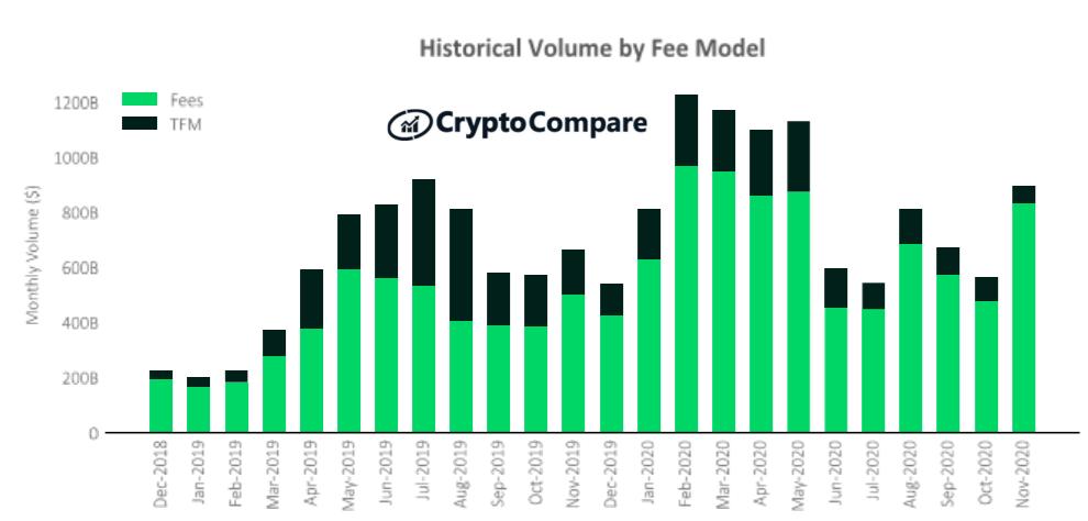Historyczny wolumen giełd kryptowalut według modelu opłat