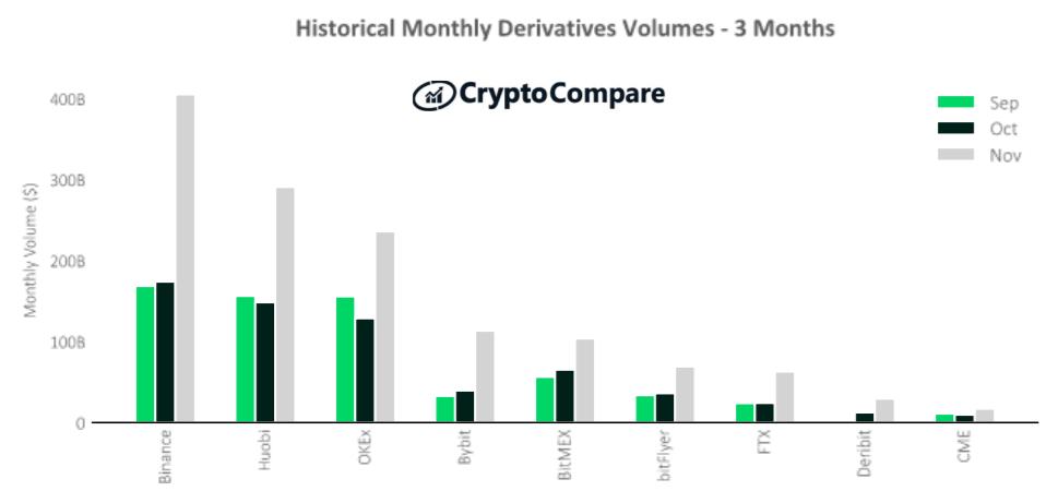 Derywaty na największych giełdach kryptowalut – ostatnie 3 miesiące