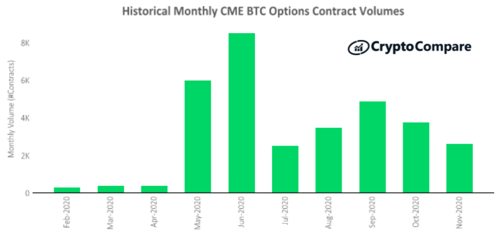 Wolumen kontraktów na opcje na giełdzie CME – luty do listopada