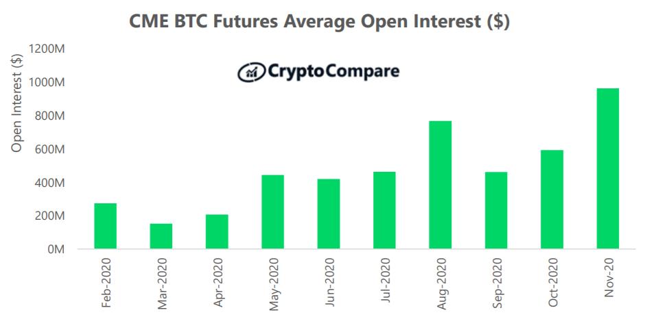 Średnia miesięczna liczba niezrealizowanych kontraktów BTC Futures na platformie CME