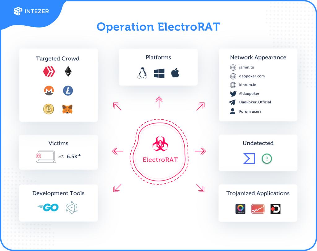 Intezer - nowe szkodliwe oprogramowanie ElectroRAT