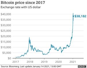 kurs BTC rośnie