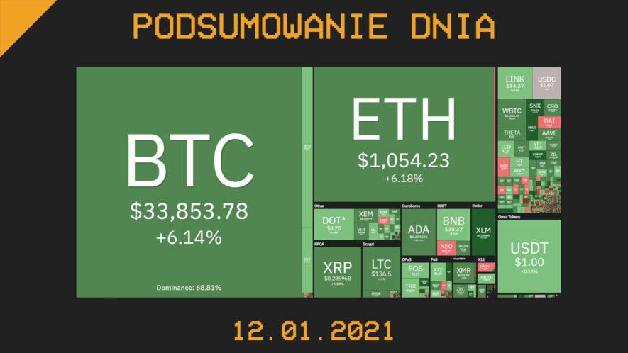 Podsumowanie Dnia z branży krypto (kryptowaluty, blockchain, CBDC) - Cryps.pl [12.01.21]