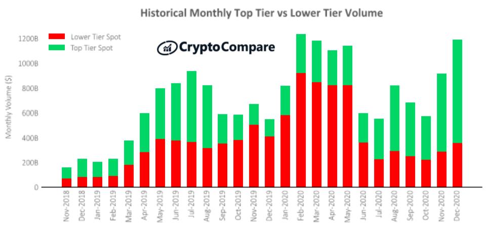 Historyczny miesięczny wolumen giełd najwyższej i niższej kategorii – CryptoCompare