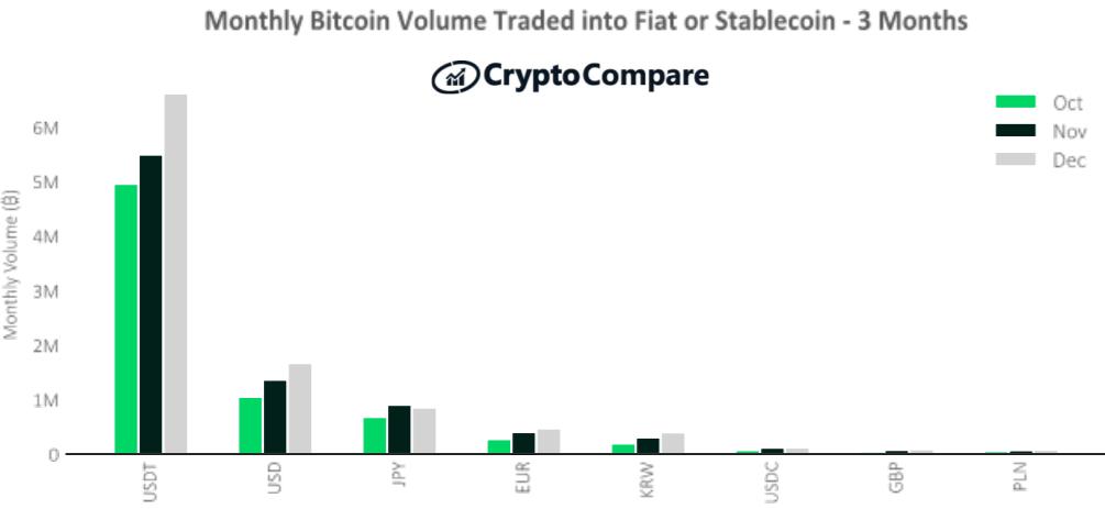 Wolumeny obrotu BTC w walutach Fiat lub stablecoins - ostatnie 3 miesiące
