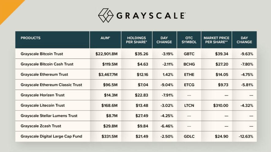 grayscale nabyło kryptowalut za 700 milionów dolarów