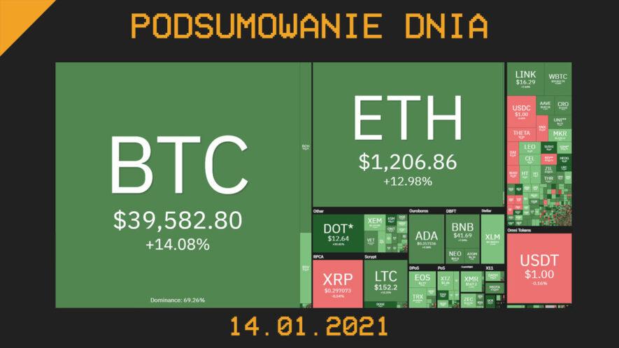 Podsumowanie Dnia z branży krypto (kryptowaluty, blockchain, CBDC) - Cryps.pl [14.01.21]
