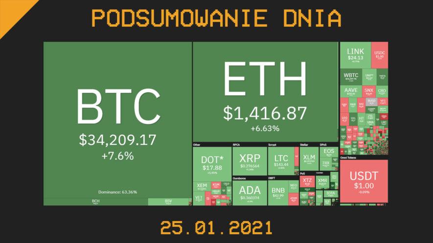 Podsumowanie Dnia z branży krypto (kryptowaluty, blockchain, CBDC) - Cryps.pl [25.01.21]