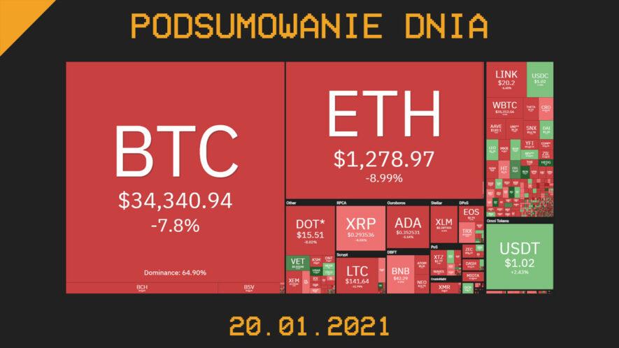 Podsumowanie Dnia z branży krypto (kryptowaluty, blockchain, CBDC) - Cryps.pl [20.01.21]
