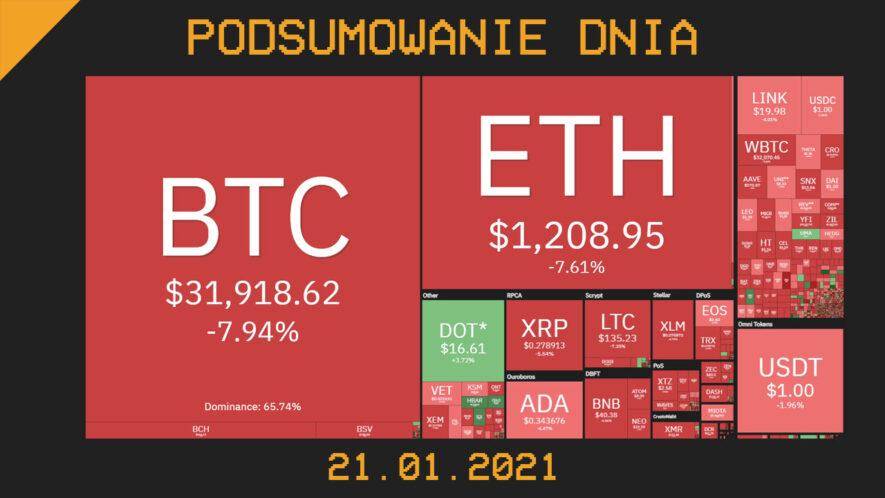 Podsumowanie Dnia z branży krypto (kryptowaluty, blockchain, CBDC) - Cryps.pl [21.01.21]