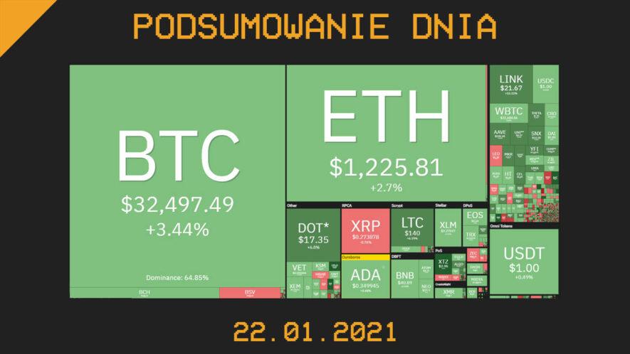 Podsumowanie Dnia z branży krypto (kryptowaluty, blockchain, CBDC) - Cryps.pl [22.01.21]