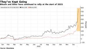 procentowy wzrost Ethereum i Bitcoin