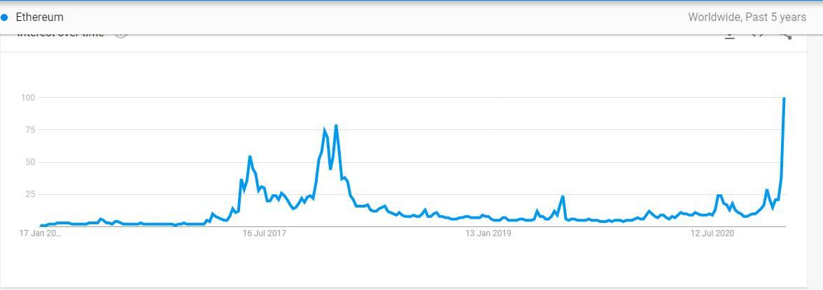 wykres google ethereum