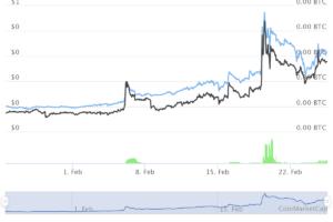 Cena GLM rośnie o 230% w ciągu 1 miesiąca