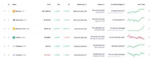 BNB w pierwszej 3 kryptowalut na CoinMarketCap