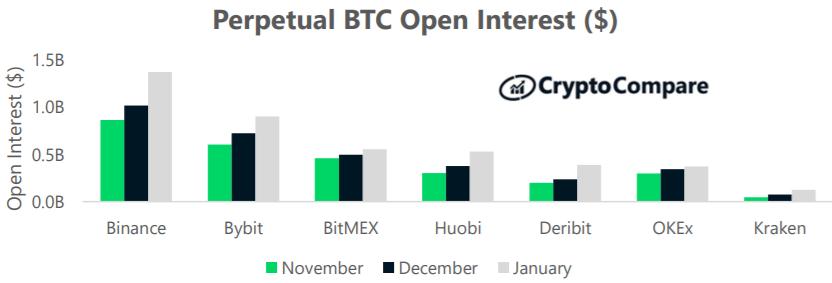 Nierozliczone kontrakty pochodne bitcoina