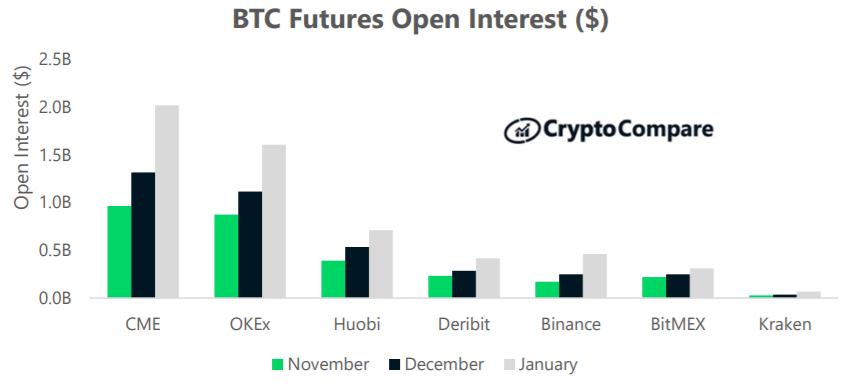 Nierozliczone kontrakty futures bitcoina