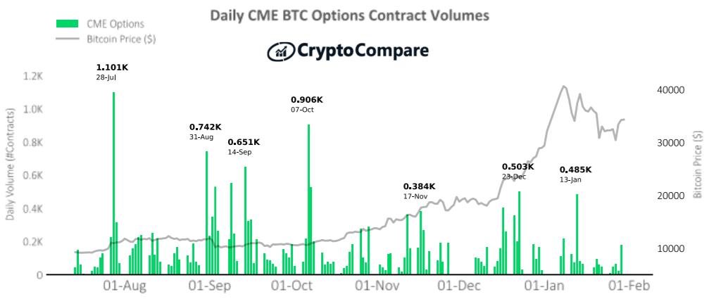 Największe wolumeny obrotu kontraktami futures na platformie CME