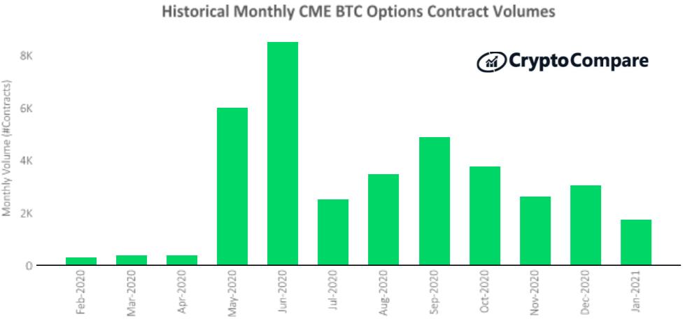 Wolumen kontraktów na opcje na giełdzie CME: luty 2020 – styczeń 2021