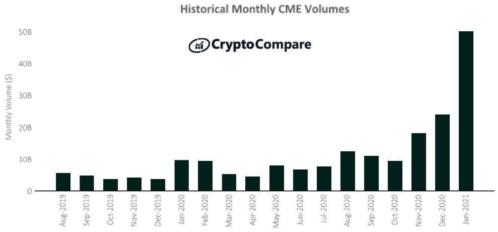 Historyczne miesięczne wolumeny na platformie CME