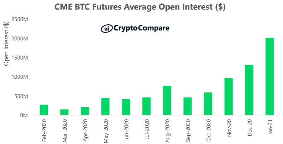 Liczba niezrealizowanych kontraktów BTC Futures na platformie CME