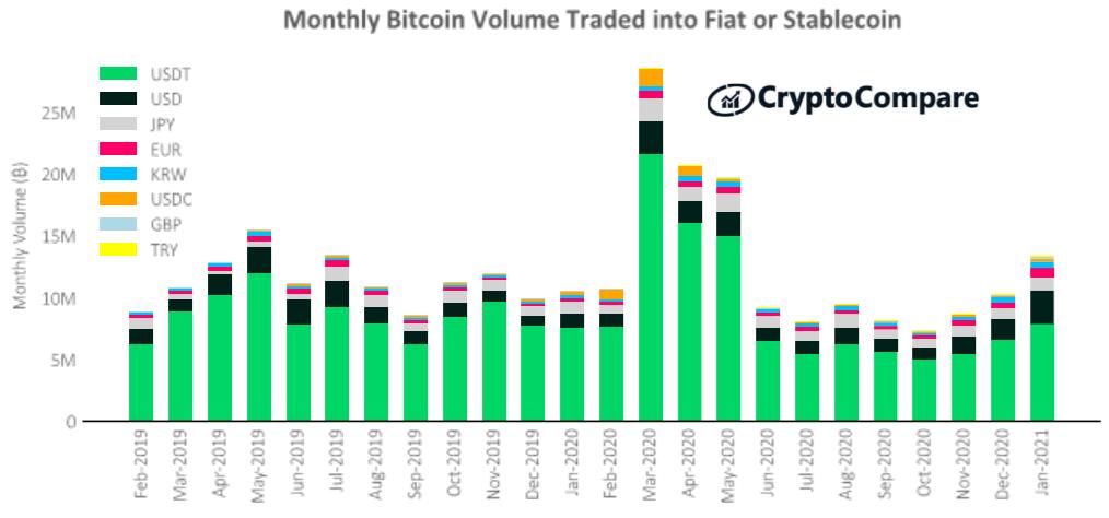 Wymiana bitcoina na waluty FIAT i stablecoiny