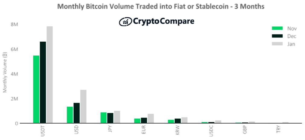 Wolumeny obrotu BTC w walutach Fiat lub stablecoins – ostatnie 3 miesiące