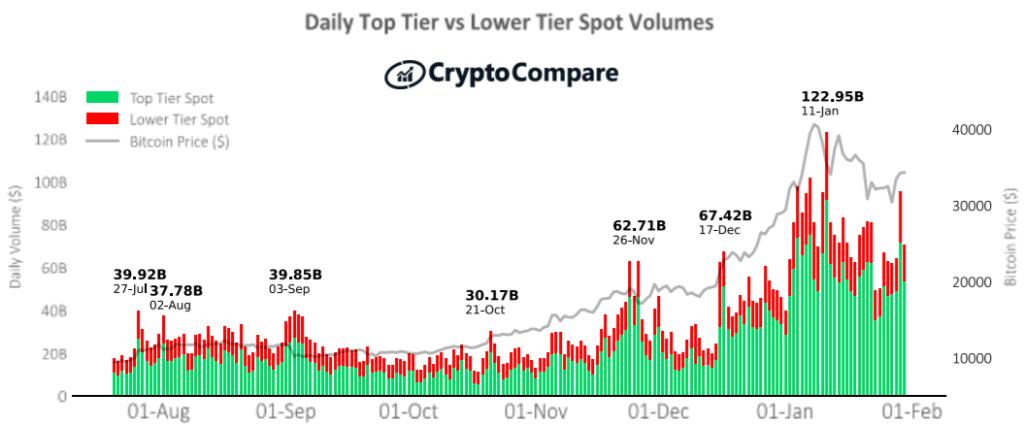 Historyczny miesięczny wolumen giełd najwyższej i niższej kategorii – CryptoCompare styczeń 2021