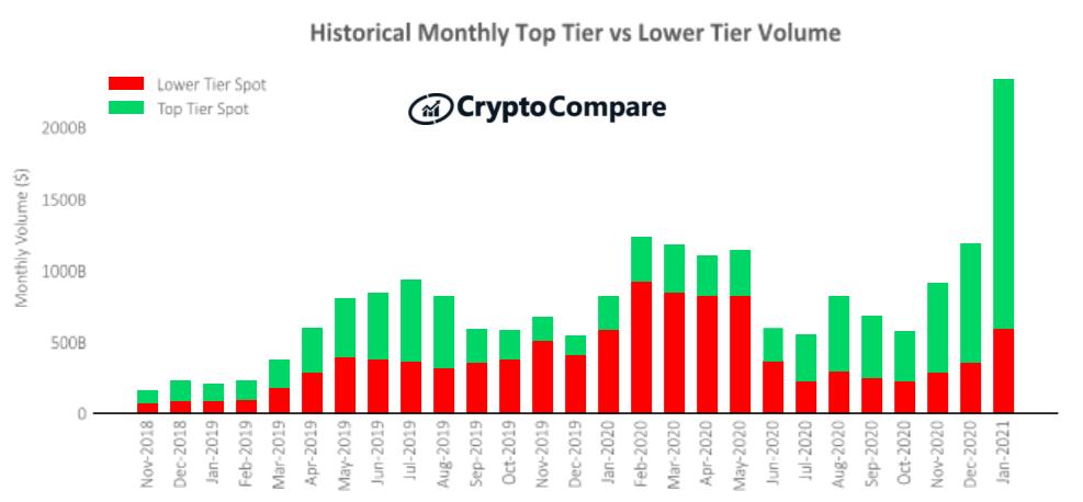 Historyczny miesięczny wolumen giełd najwyższej i niższej kategorii – CryptoCompare - styczeń