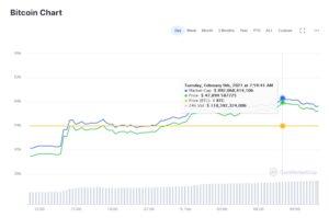 Kapitalizacja rynkowa bitcoina