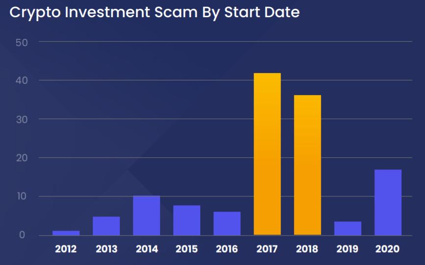 Xangle: liczba kryptowalutowych scamów według daty powstania