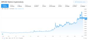 wzrost XRP przez użytkowników Reddita