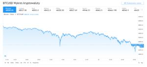 Gwałtowny spadek bitcoina w ciągu 24h
