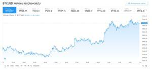 24 godzinny wykres Bitcoina (BTC) 30.03.2021