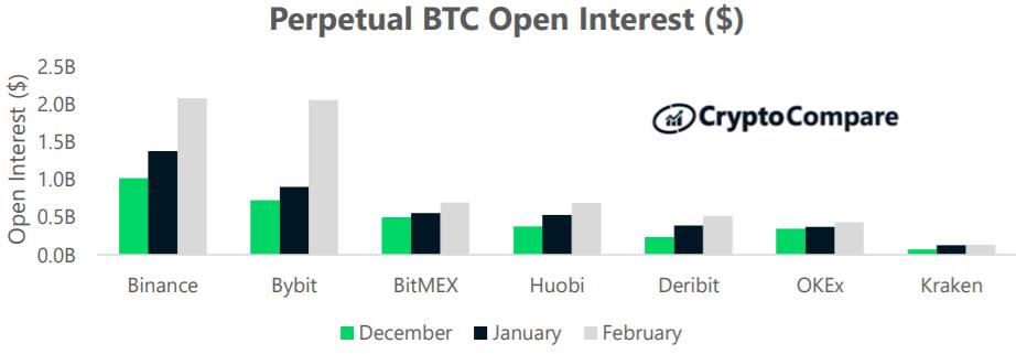 Nierozliczone kontrakty na instrumenty pochodne bitcoina