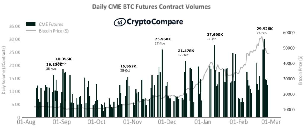 Dzienne Wolumeny obrotu kontraktami futures na platformie CME