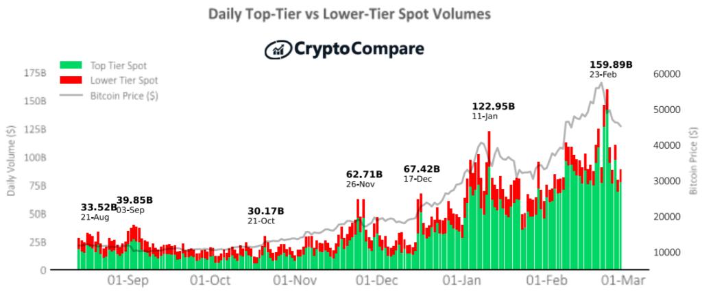 Historyczny miesięczny wolumen giełd najwyższej i niższej kategorii – CryptoCompare luty 2021