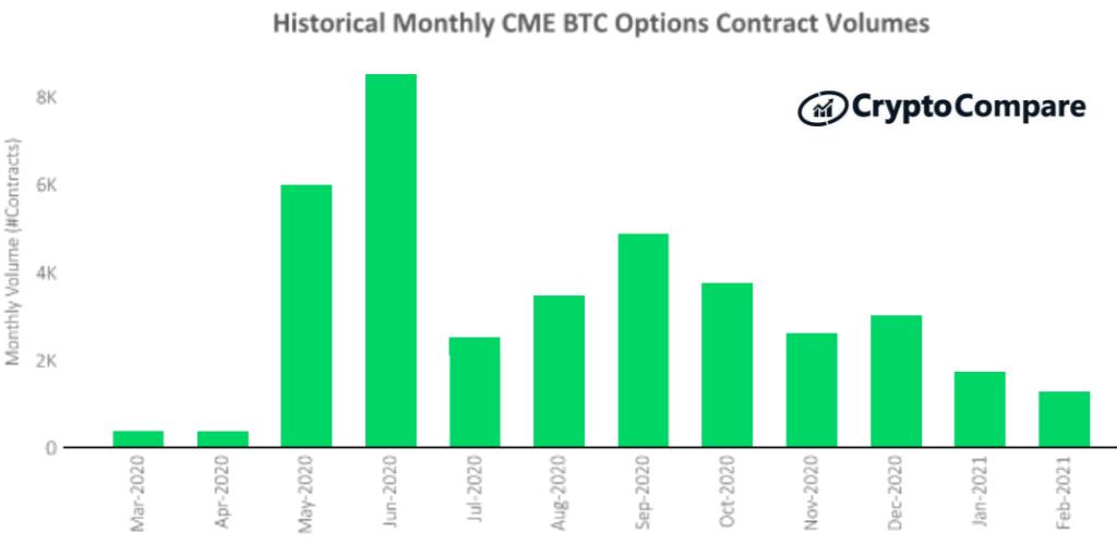 Wolumen kontraktów na opcje na giełdzie CME: luty 2020 – luty 2021