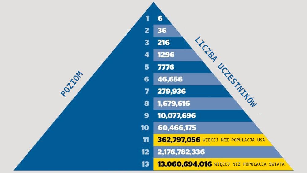 piramida finansowa - schemat